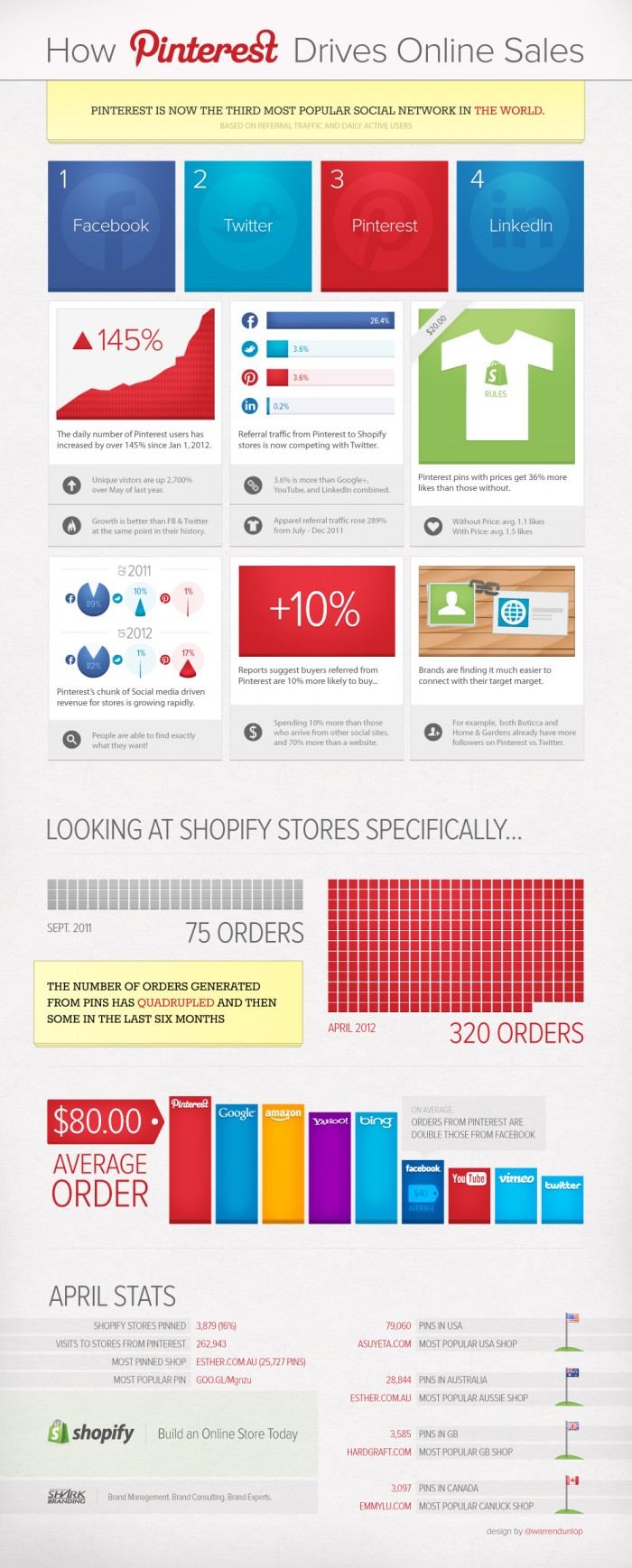 pinterest shopify infographic